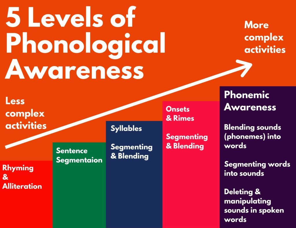image 5 Levels of Phonological Awareness